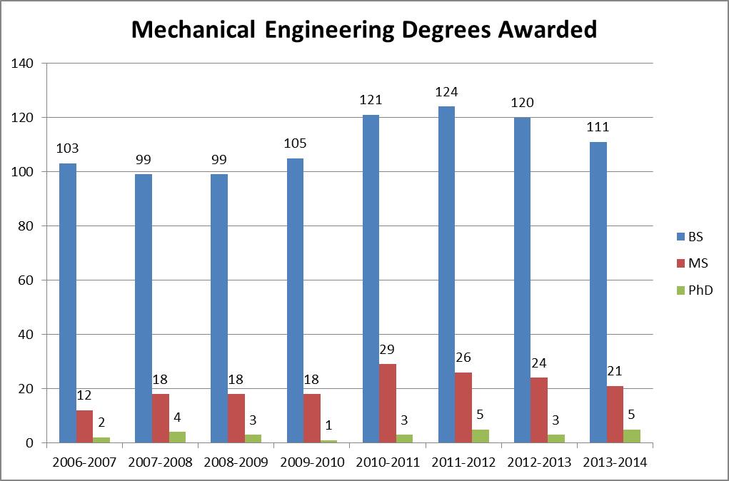 Mechanical Engineering major in college
