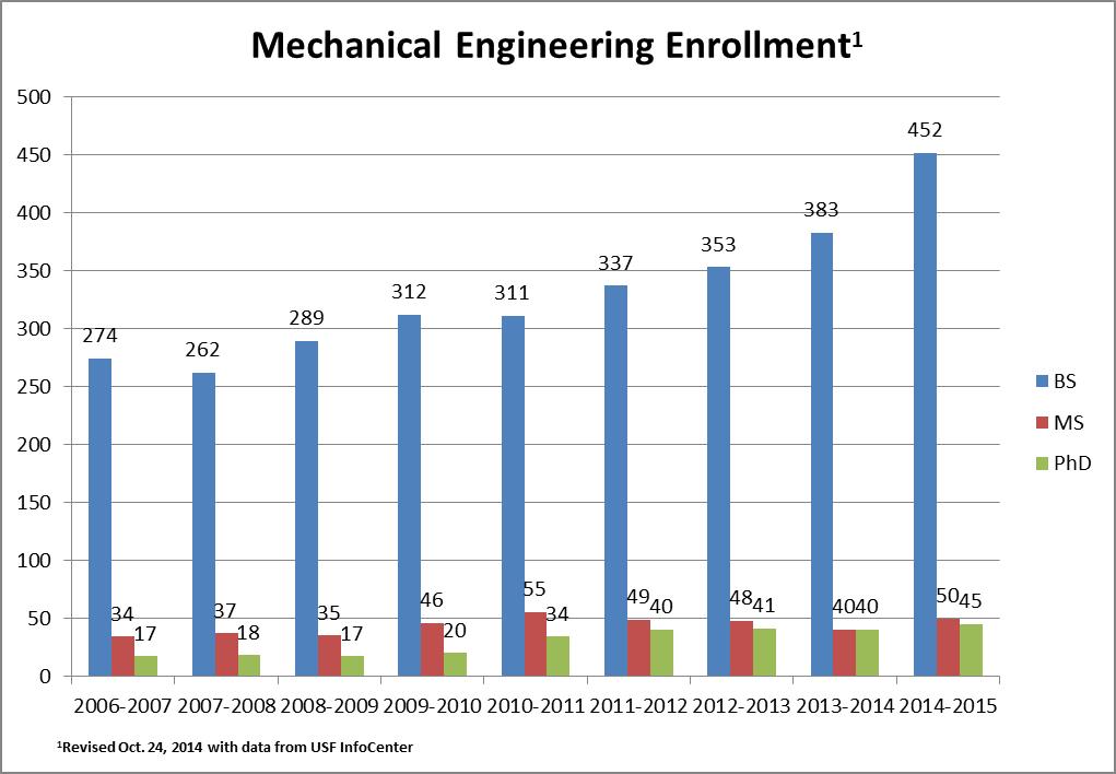 Mechanical Engineering sites me